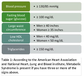 ADA Prediabetes Factors